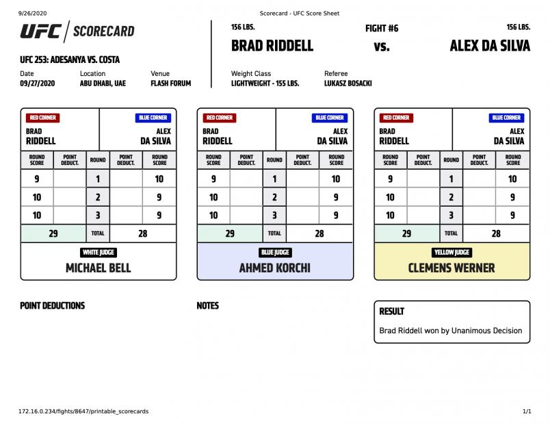 See How The Judges Scored Every Round Of Adesanya vs Costa