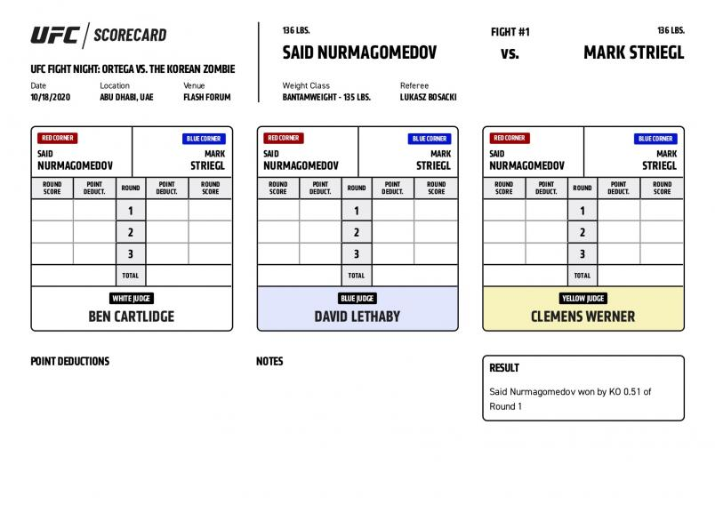See How The Judges Scored Every Round Of UFC Fight Night: Ortega vs Korean Zombie
