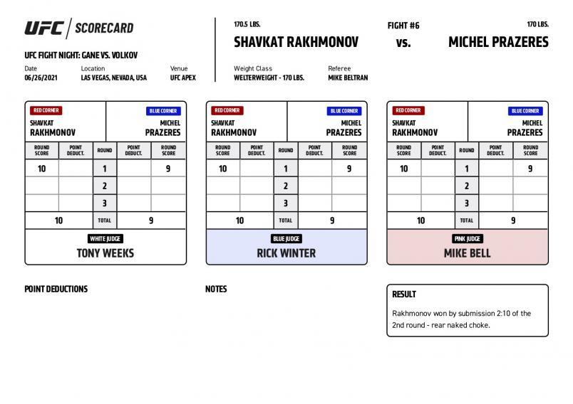 UFC Fight Night Gane vs Volkov - Scorecards - Rakhmonov vs. Prazeres