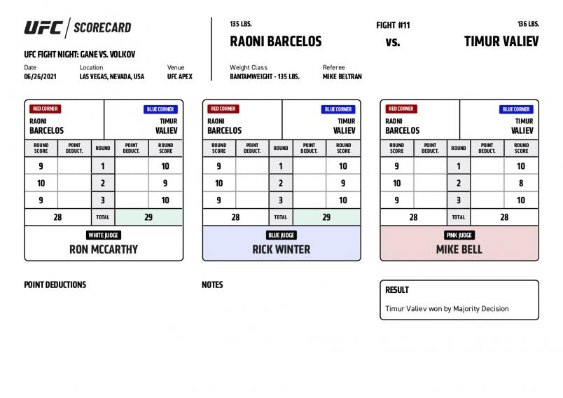 UFC Fight Night Gane vs Volkov - Scorecards - Barcelos vs Valiev