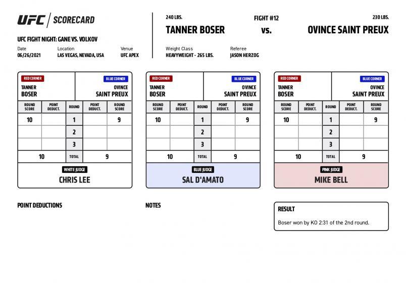 UFC Fight Night Gane vs Volkov - Scorecards - Boser vs Saint Preux