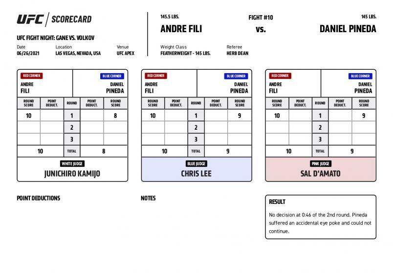 UFC Fight Night Gane vs Volkov - Scorecards - Fili vs. Pineda