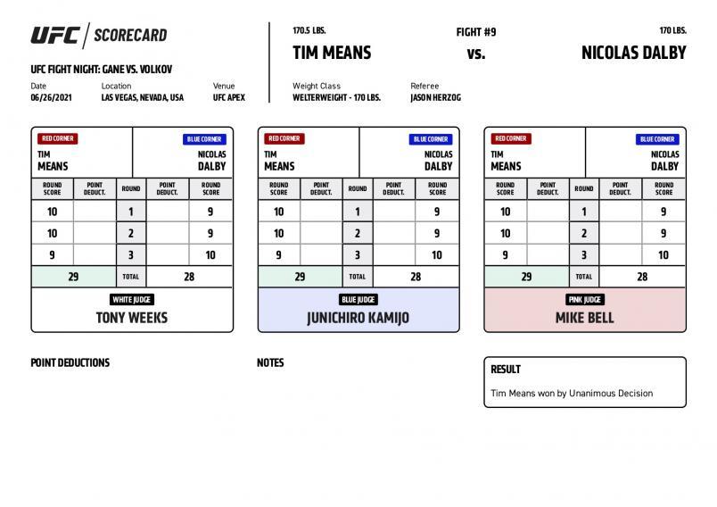 UFC Fight Night Gane vs Volkov - Scorecards - Means vs. Dalby